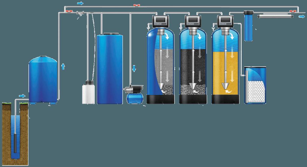 Фильтра для очистки воды со скважины своими руками